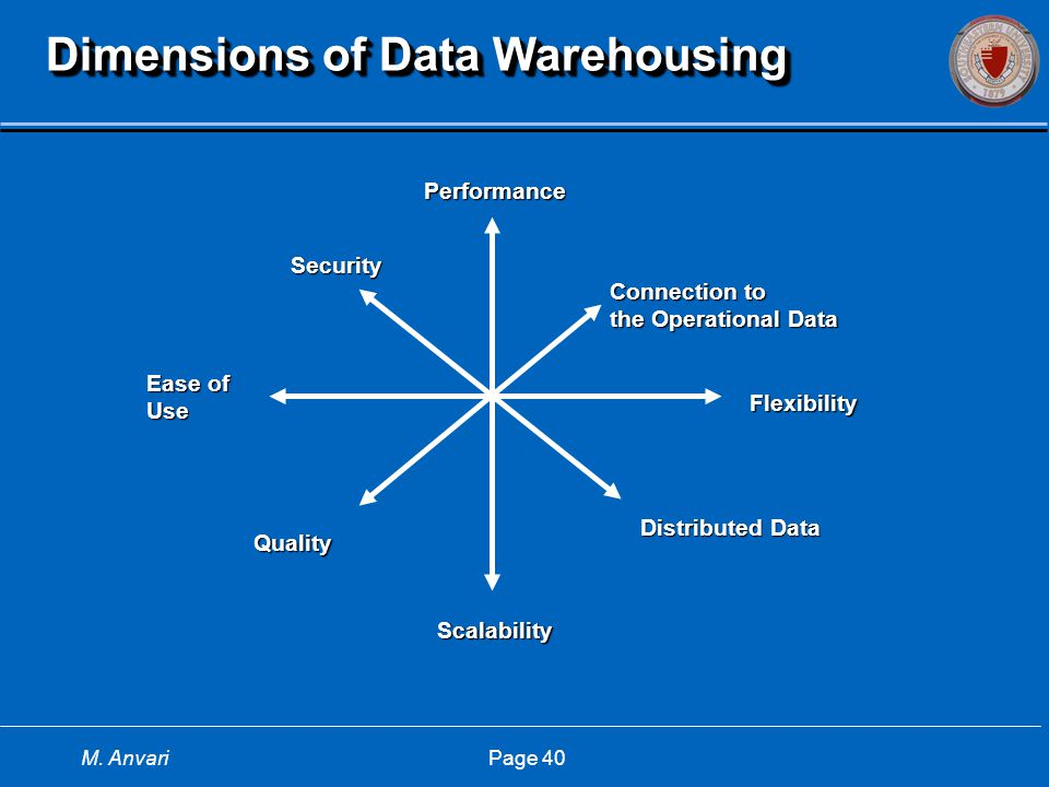 M. Anvari Page 40 Dimensions of Data Warehousing Performance Flexibility Scalability Ease of Use Quality Connection to the Operational Data Distribute