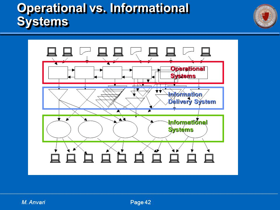 M. Anvari Page 42 Operational vs. Informational Systems OperationalSystems InformationalSystems Information Delivery System