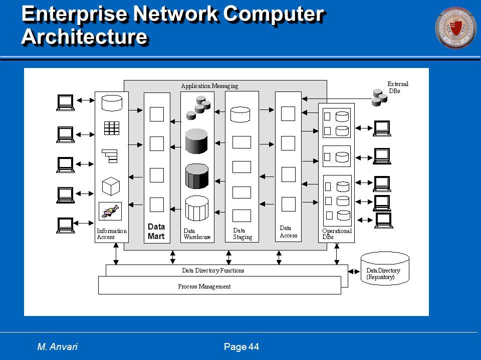 M. Anvari Page 44 Enterprise Network Computer Architecture DataMart