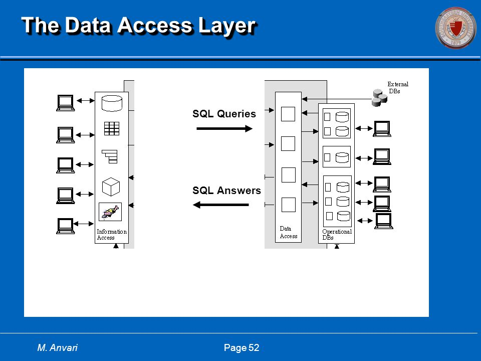 M. Anvari Page 52 The Data Access Layer SQL Queries SQL Answers