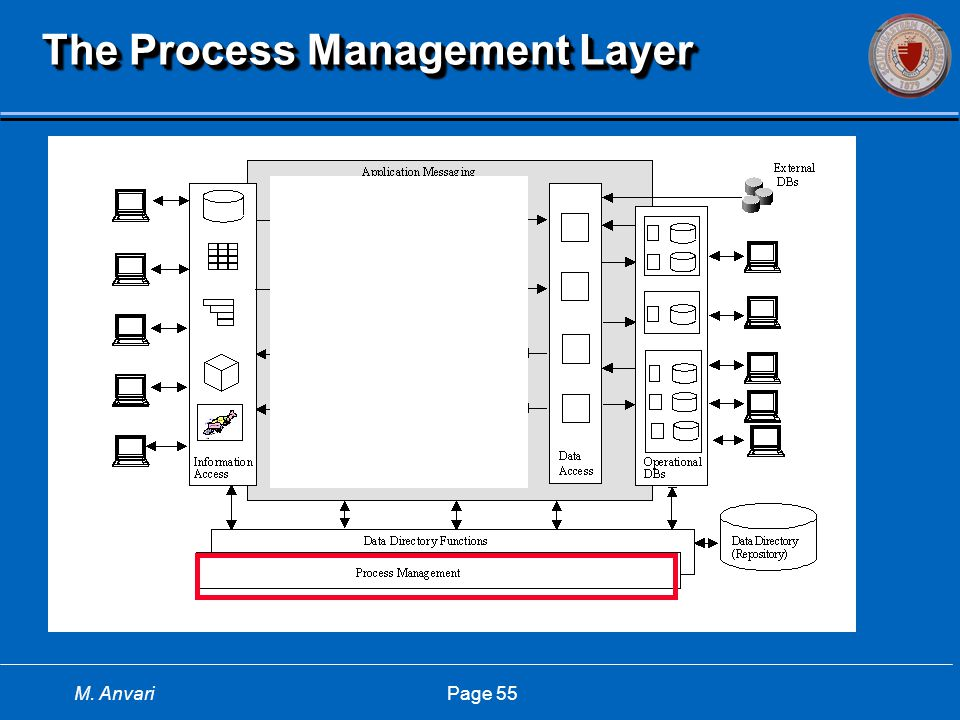 M. Anvari Page 55 The Process Management Layer