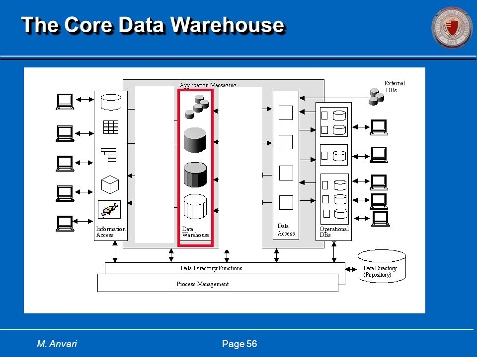 M. Anvari Page 56 The Core Data Warehouse