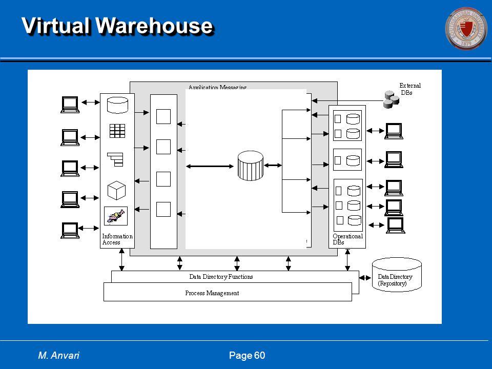 M. Anvari Page 60 Virtual Warehouse