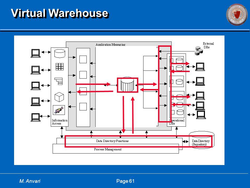 M. Anvari Page 61 Virtual Warehouse