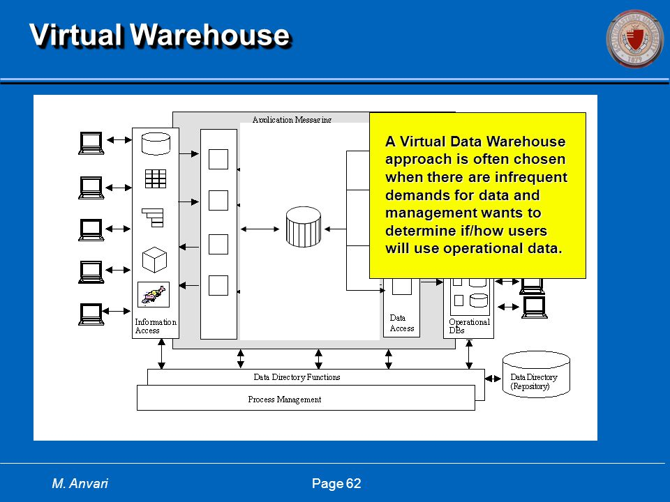 M. Anvari Page 62 Virtual Warehouse A Virtual Data Warehouse approach is often chosen when there are infrequent demands for data and management wants