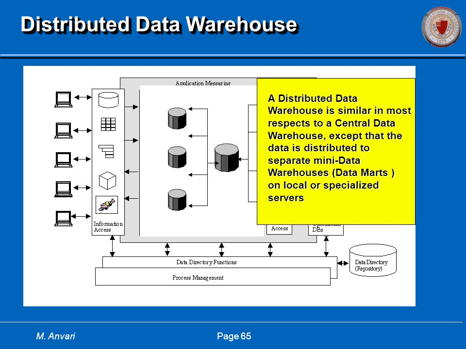 M. Anvari Page 65 Distributed Data Warehouse A Distributed Data Warehouse is similar in most respects to a Central Data Warehouse, except that the dat