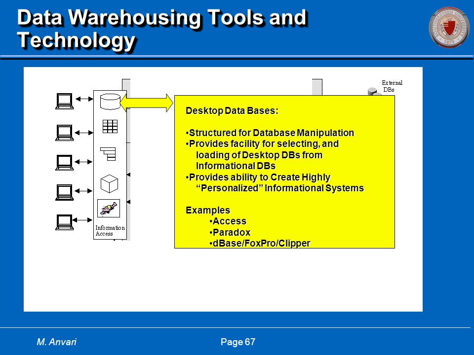 M. Anvari Page 67 Data Warehousing Tools and Technology Desktop Data Bases: Structured for Database ManipulationStructured for Database Manipulation P