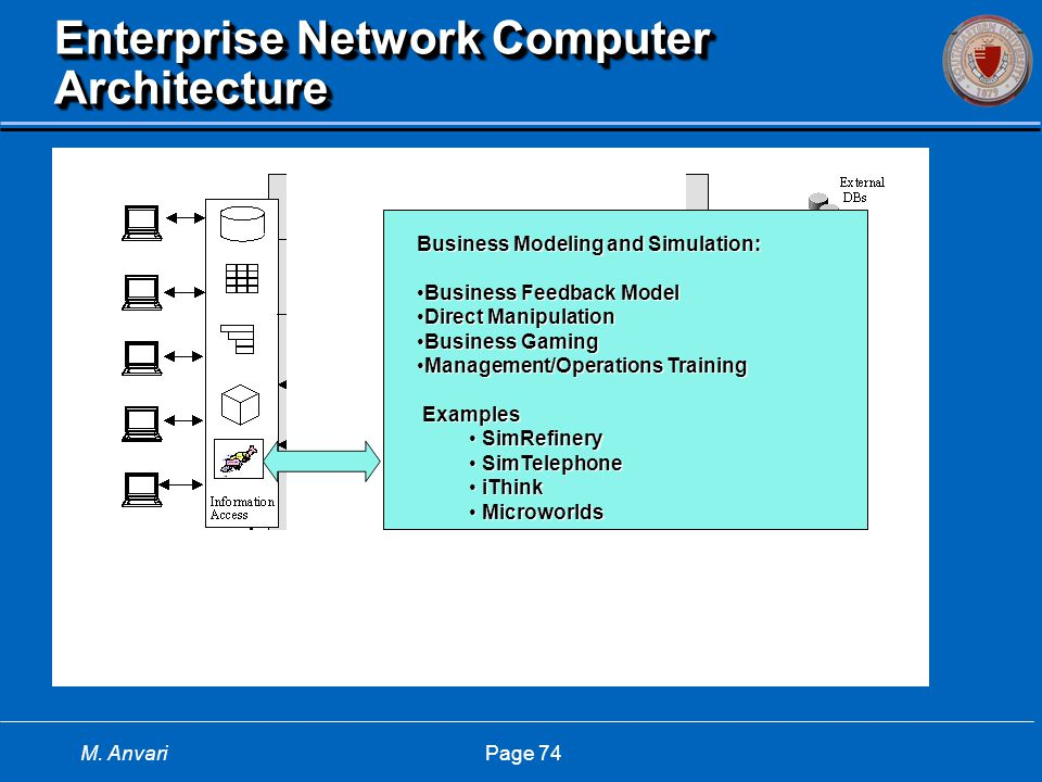 M. Anvari Page 74 Enterprise Network Computer Architecture Business Modeling and Simulation: Business Feedback ModelBusiness Feedback Model Direct Man
