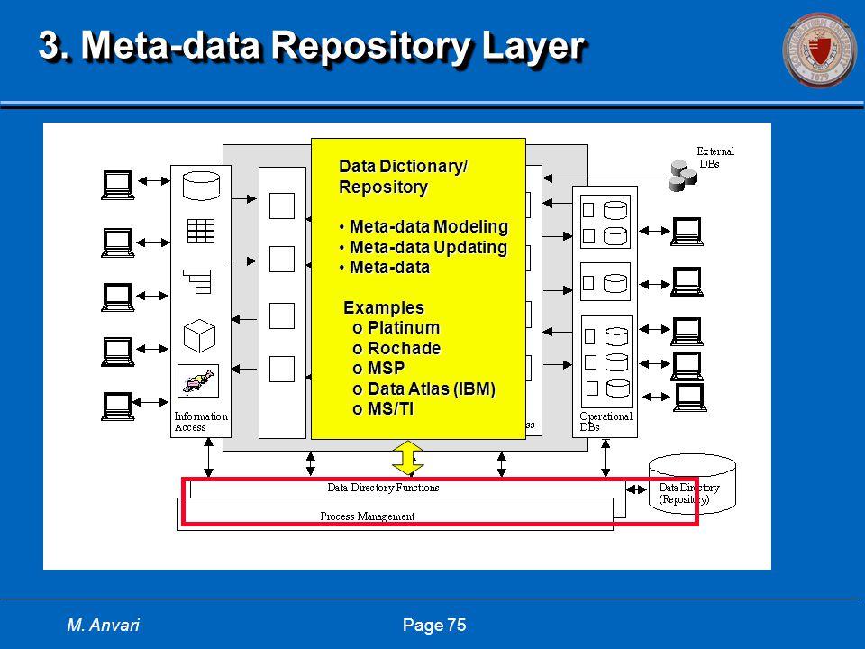 M. Anvari Page 75 3. Meta-data Repository Layer Data Dictionary/ Repository Meta-data Modeling Meta-data Modeling Meta-data Updating Meta-data Updatin