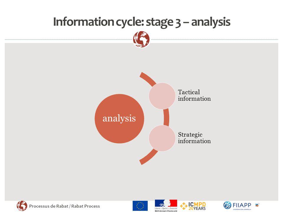 Processus de Rabat / Rabat Process Information cycle: stage 3 – analysis analysis Tactical information Strategic information