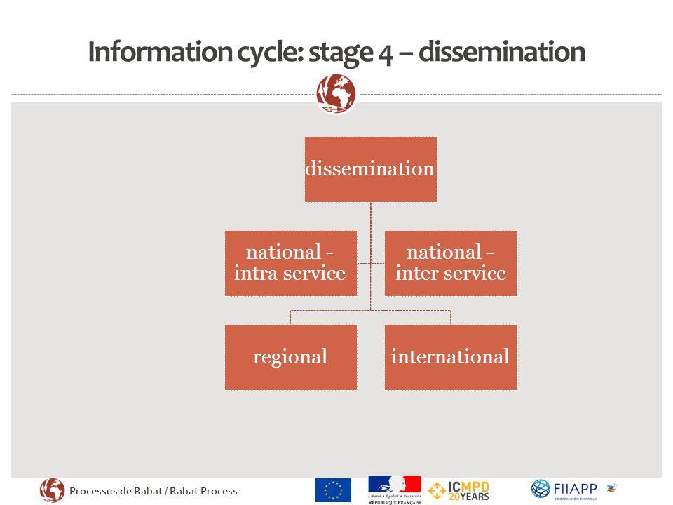 Processus de Rabat / Rabat Process Information cycle: stage 4 – dissemination dissemination regionalinternational national - intra service national - inter service