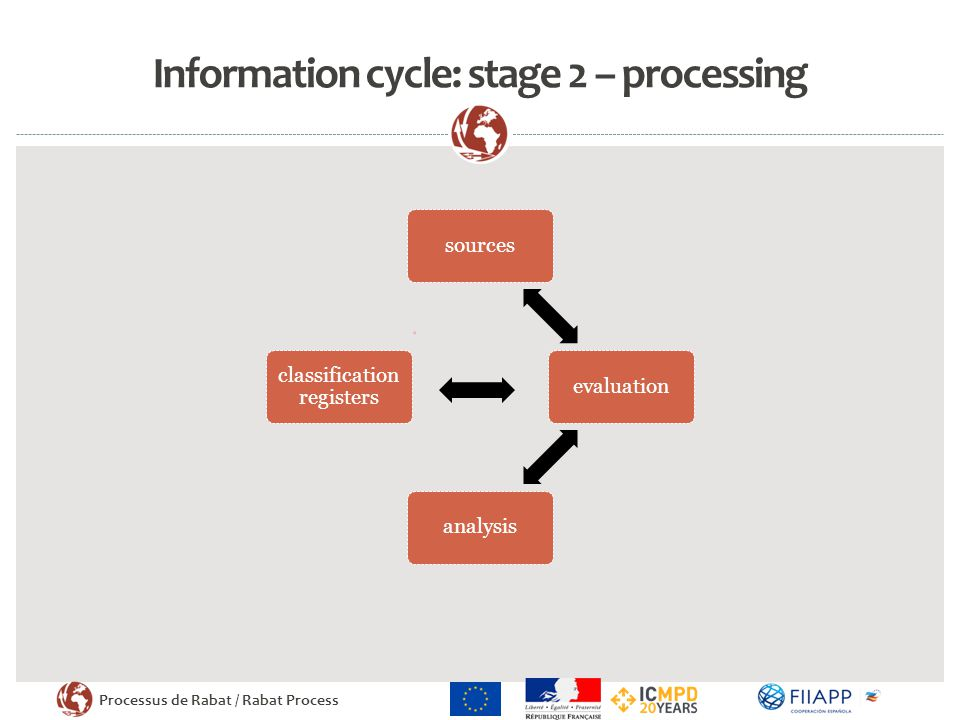 Processus de Rabat / Rabat Process Information cycle: stage 2 – processing sourcesevaluationanalysis classification registers