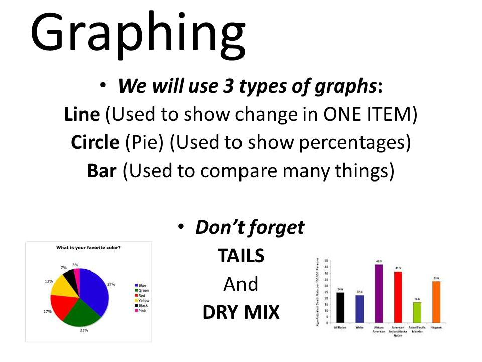 Graphing We will use 3 types of graphs: Line (Used to show change in ONE ITEM) Circle (Pie) (Used to show percentages) Bar (Used to compare many things) Don't forget TAILS And DRY MIX
