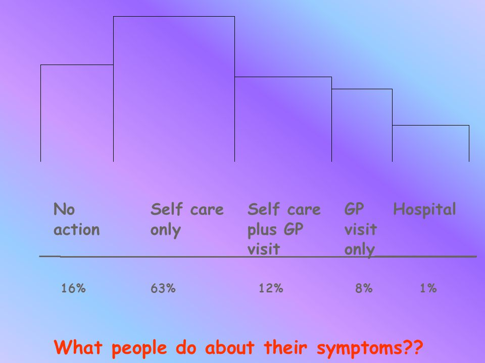 No Self careSelf careGPHospital actiononlyplus GPvisit __visitonly__________ 16% 63% 12% 8% 1% What people do about their symptoms??