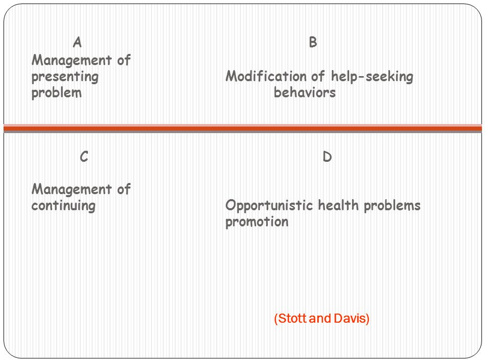 A B Management of presentingModification of help-seeking problembehaviors CD Management of continuingOpportunistic health problems promotion (Stott and Davis)