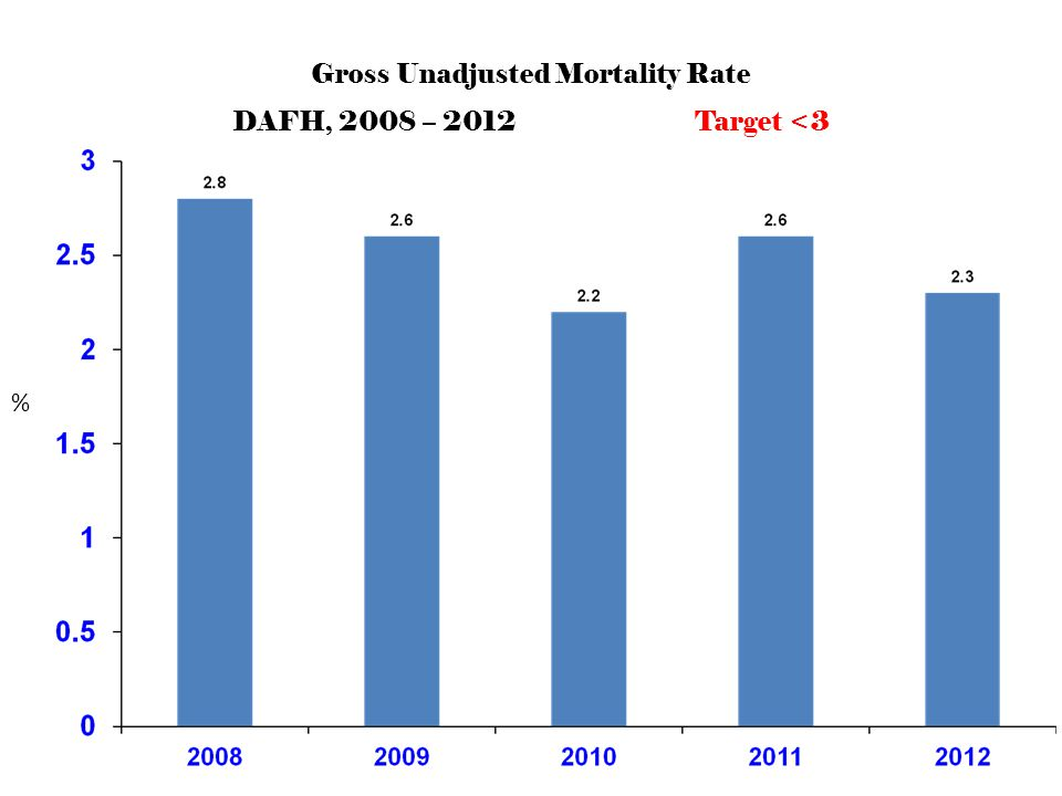 NO. Gross Unadjusted Mortality Rate DAFH, 2008 – 2012 Target <3 %