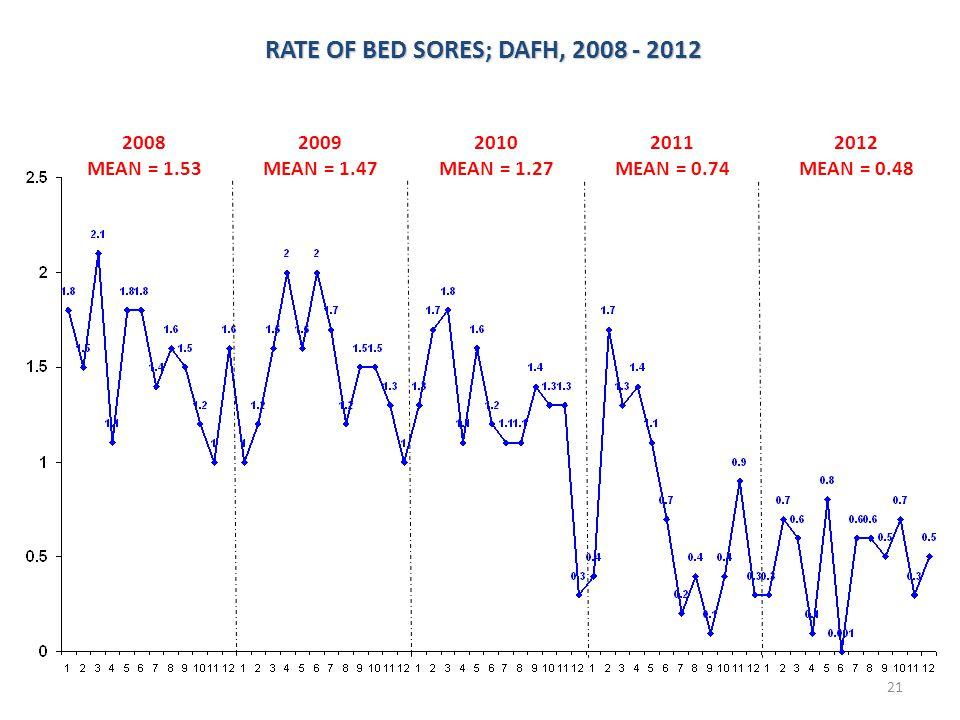 RATE OF BED SORES; DAFH, 2008 - 2012 RATE OF BED SORES; DAFH, 2008 - 2012 2010 MEAN = 1.27 2011 MEAN = 0.74 2012 MEAN = 0.48 2009 MEAN = 1.47 2008 MEA