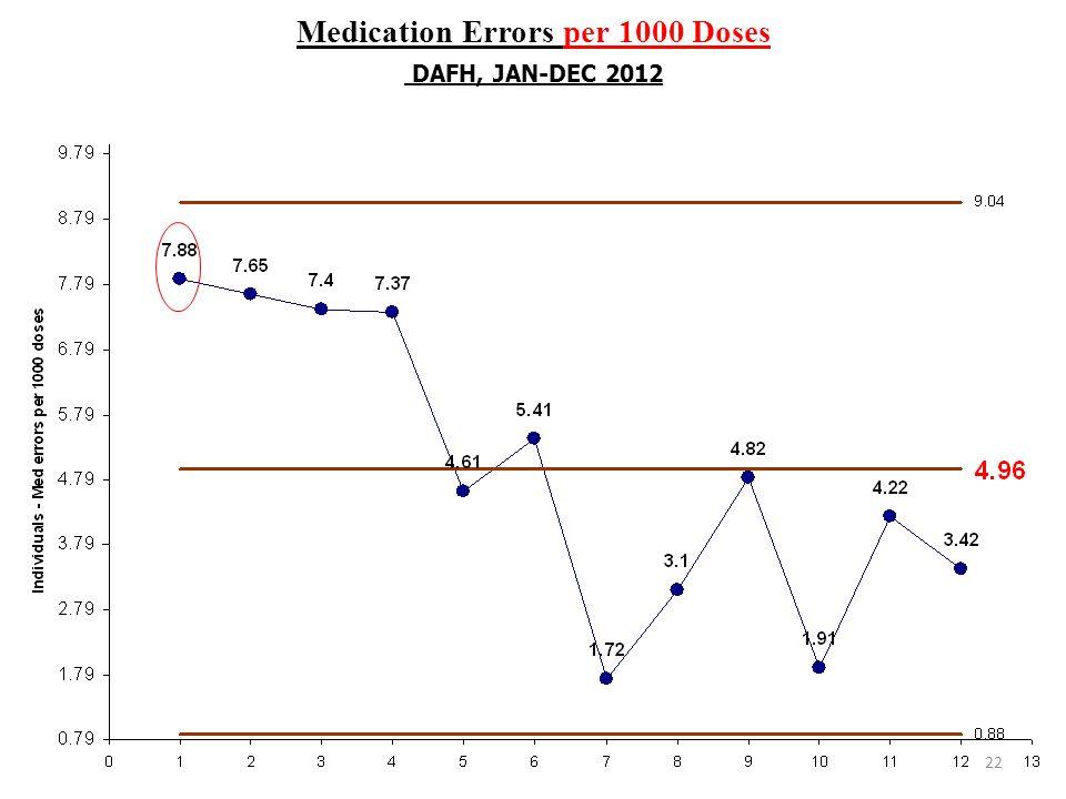 Medication Errors per 1000 Doses DAFH, JAN-DEC 2012 22