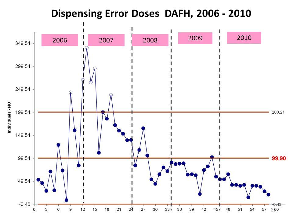 Dispensing Error Doses DAFH, 2006 - 2010 2006 2009 20072008 2010 23