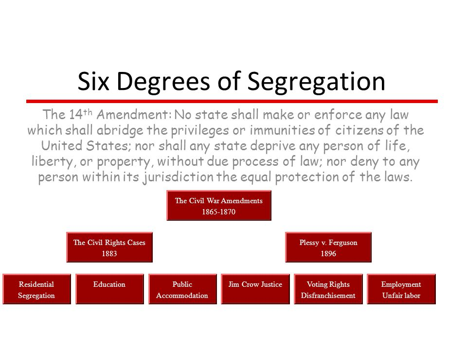 Six Degrees of Segregation The 14 th Amendment: No state shall make or enforce any law which shall abridge the privileges or immunities of citizens of the United States; nor shall any state deprive any person of life, liberty, or property, without due process of law; nor deny to any person within its jurisdiction the equal protection of the laws.
