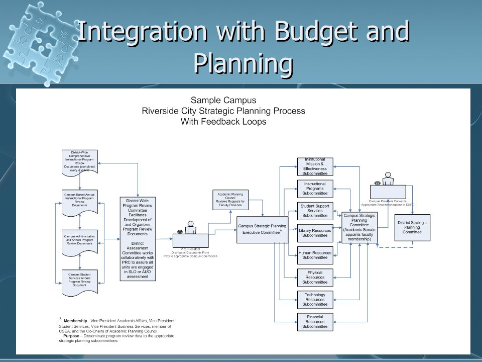 Integration with Budget and Planning