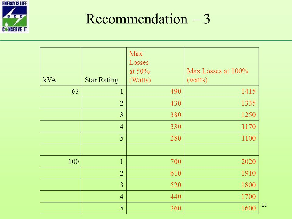 11 Recommendation – 3 kVAStar Rating Max Losses at 50% (Watts) Max Losses at 100% (watts) 6314901415 24301335 33801250 43301170 52801100 10017002020 26101910 35201800 44401700 53601600