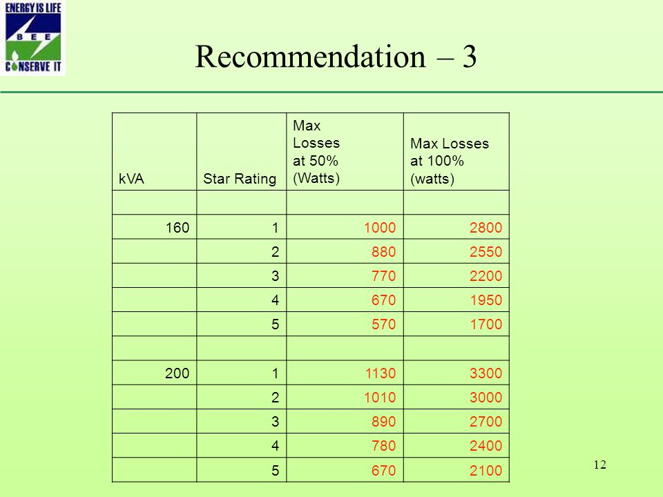12 Recommendation – 3 kVAStar Rating Max Losses at 50% (Watts) Max Losses at 100% (watts) 160110002800 28802550 37702200 46701950 55701700 200111303300 210103000 38902700 47802400 56702100