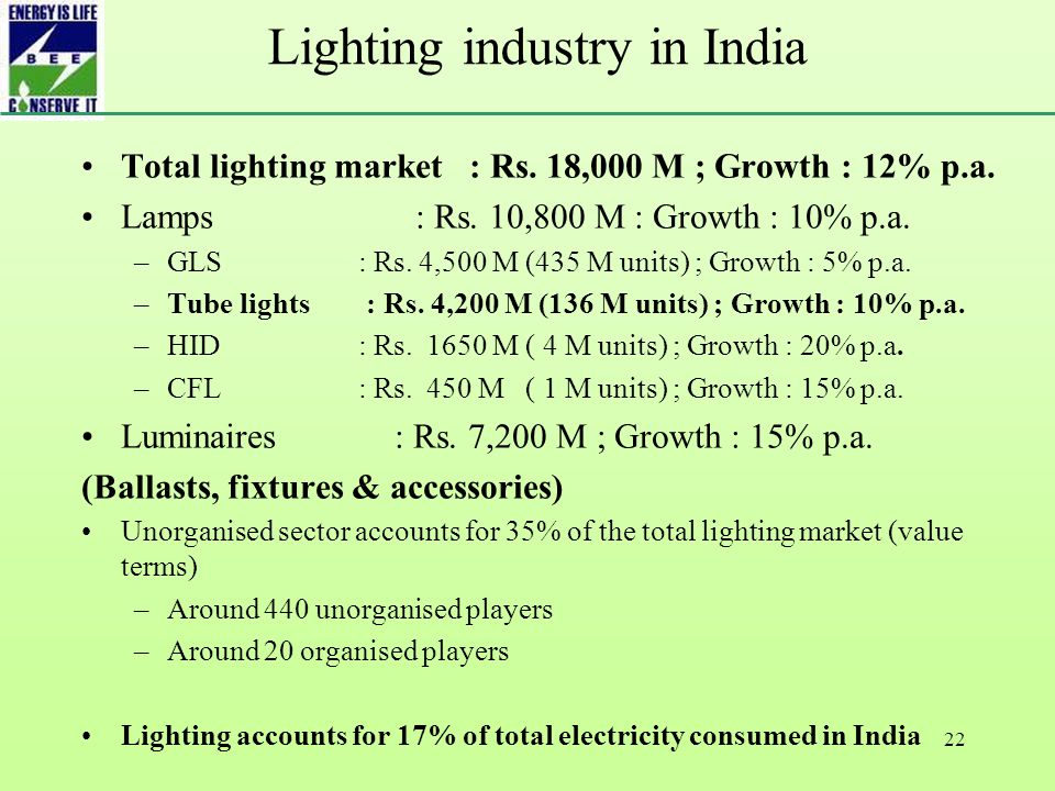 22 Lighting industry in India Total lighting market : Rs.