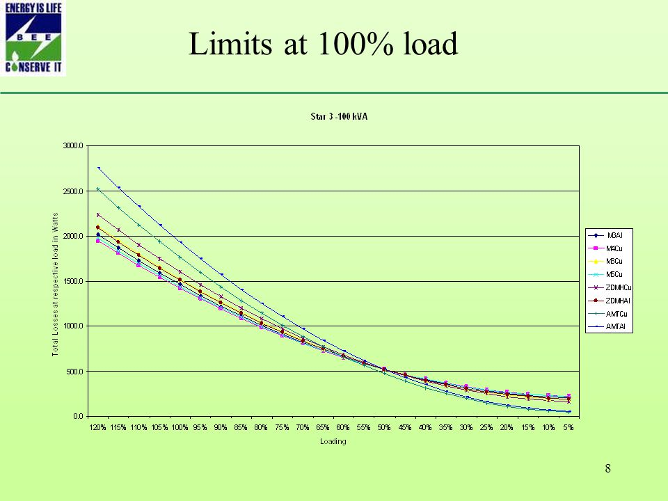 8 Limits at 100% load