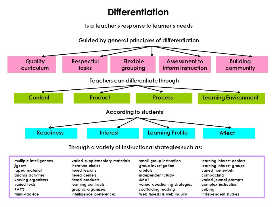 Teachers can differentiate through Content Product Process LearningEnvironment According to students' Readiness Interest Learning Profile Differentiation Is a teacher's response to learner's needs Guided by general principles of differentiation Quality curriculum Respectful tasks Flexible grouping Assessment to inform instruction Building community Through a variety of instructional strategies such as: multiple intelligences varied supplementary materials small-group instruction learninginterest centers jigsaw literature circles group investigation learninginterest groups taped material tiered lessons orbitals varied homework anchor activities tiered centers independent study compacting varying organizers tiered products 4MAT varied journal prompts varied texts learning contracts varied questioning strategies complex instruction RAFTS graphic organizers scaffolding reading cubing Think-tac-toe intelligence preferences Web Quests & web inquiry independent studies Affect
