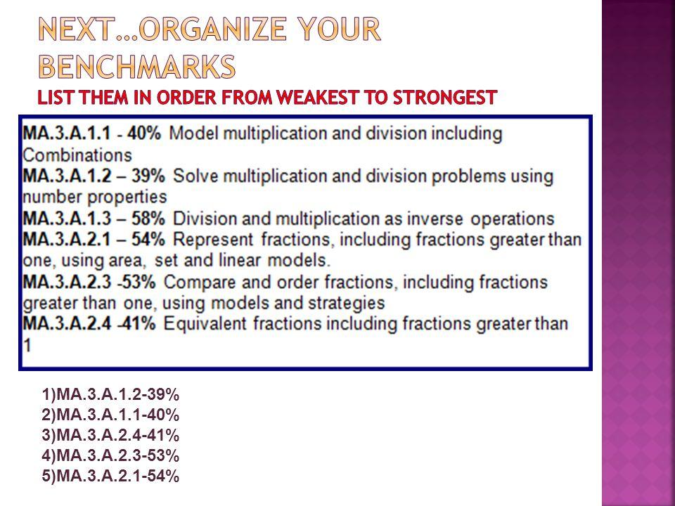 1)MA.3.A.1.2-39% 2)MA.3.A.1.1-40% 3)MA.3.A.2.4-41% 4)MA.3.A.2.3-53% 5)MA.3.A.2.1-54%