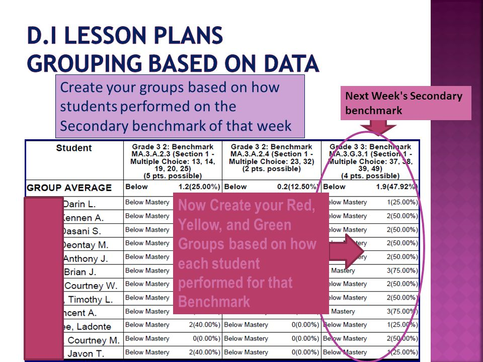 Next Week s Secondary benchmark Now Create your Red, Yellow, and Green Groups based on how each student performed for that Benchmark Create your groups based on how students performed on the Secondary benchmark of that week