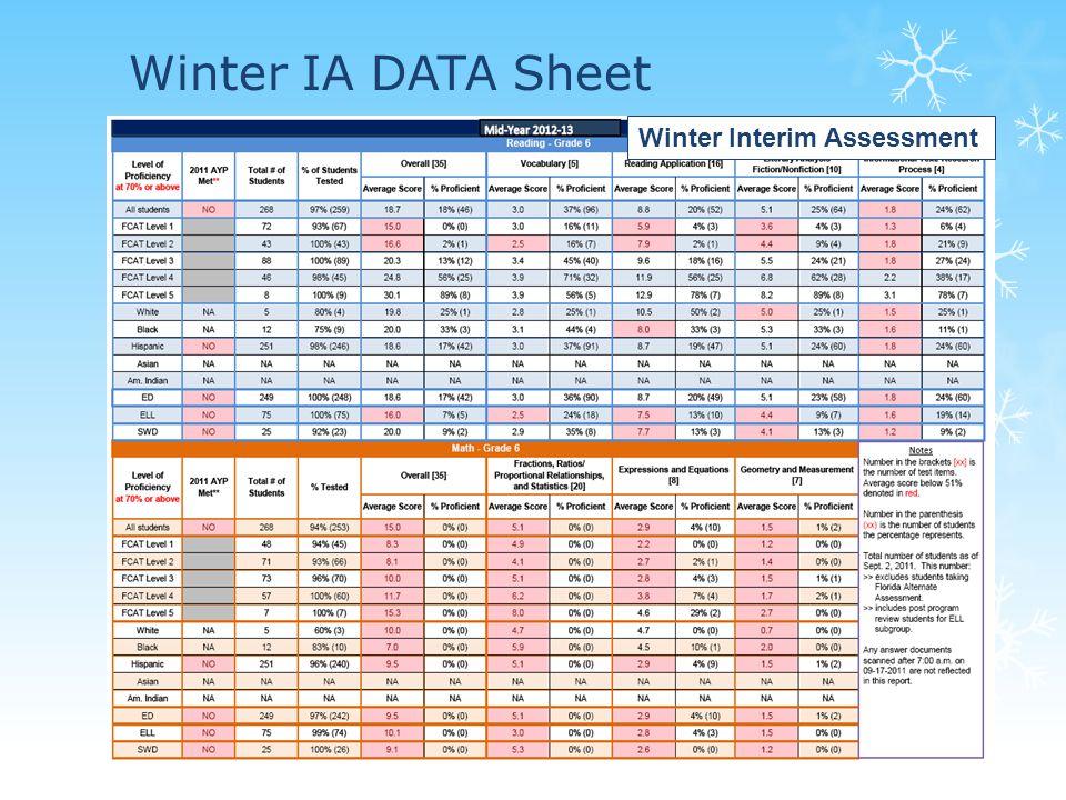 Winter IA DATA Sheet Winter Interim Assessment
