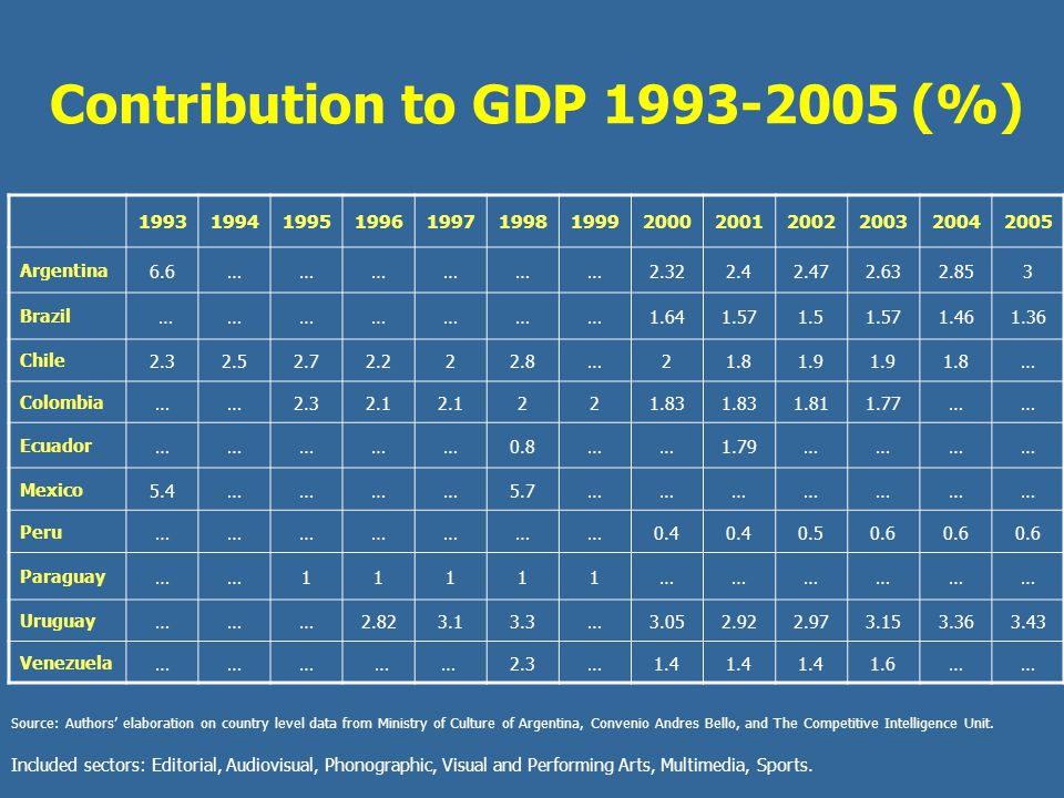 Contribution to GDP 1993-2005 (%) 1993199419951996199719981999200020012002200320042005 Argentina6.6………………2.322.42.472.632.853 Brazil …………………1.641.571.