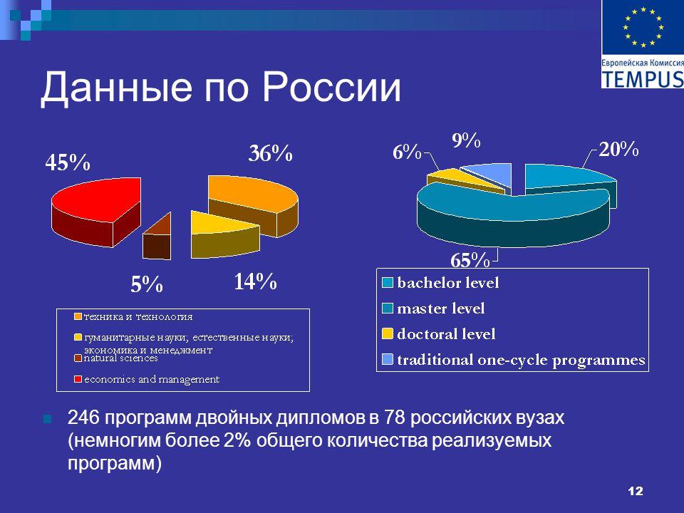 12 Данные по России 246 программ двойных дипломов в 78 российских вузах (немногим более 2% общего количества реализуемых программ)