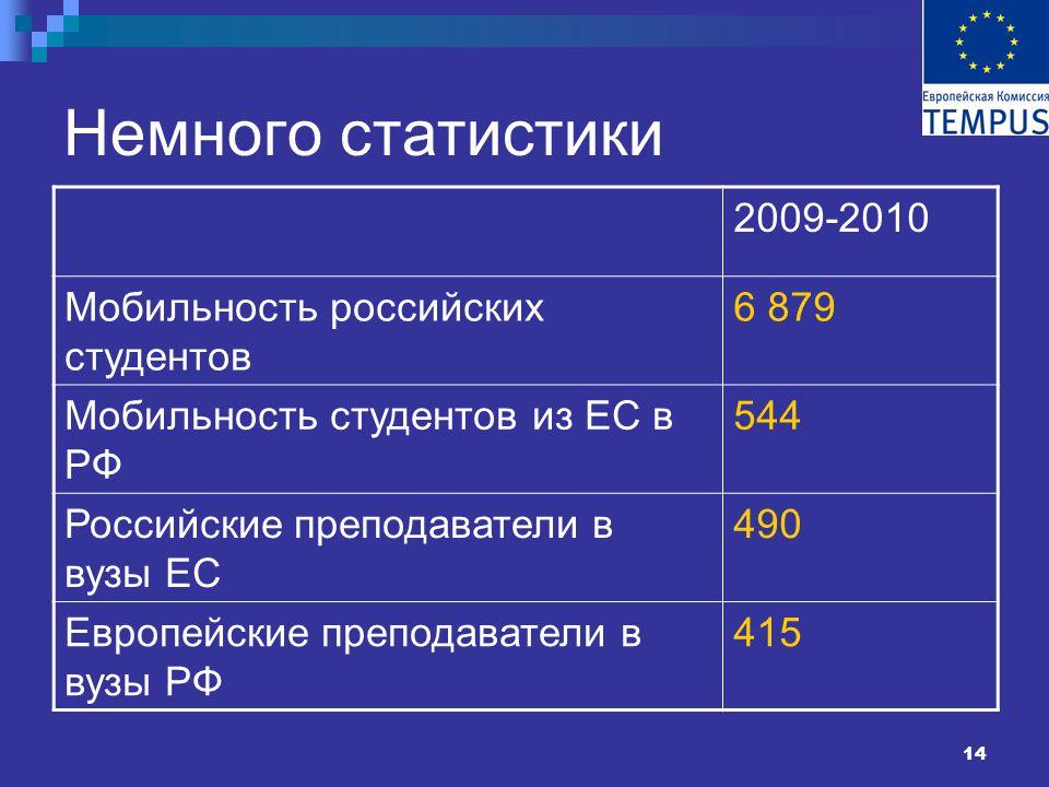 14 Немного статистики 2009-2010 Мобильность российских студентов 6 879 Мобильность студентов из ЕС в РФ 544 Российские преподаватели в вузы ЕС 490 Европейские преподаватели в вузы РФ 415