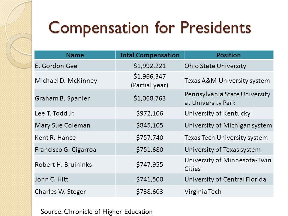 Compensation for Presidents NameTotal CompensationPosition E. Gordon Gee$1,992,221Ohio State University Michael D. McKinney $1,966,347 (Partial year)