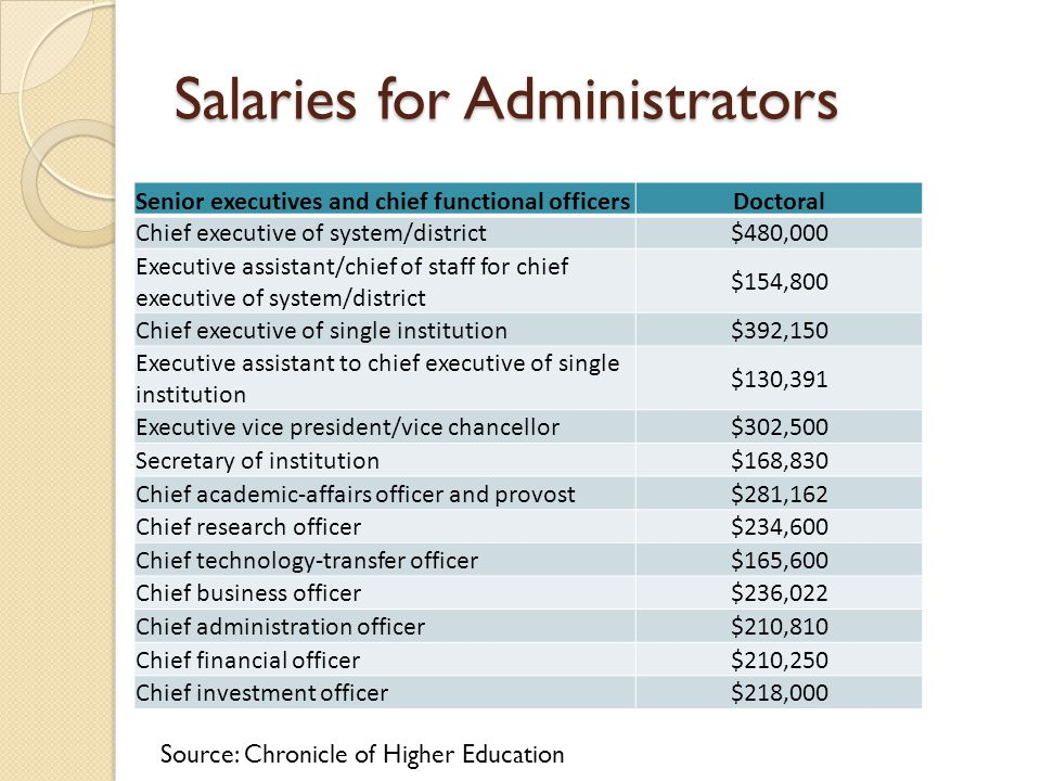 Salaries for Administrators Senior executives and chief functional officersDoctoral Chief executive of system/district$480,000 Executive assistant/chi