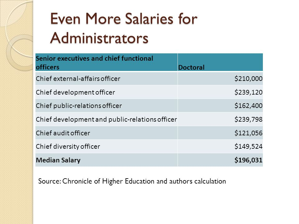 Even More Salaries for Administrators Senior executives and chief functional officersDoctoral Chief external-affairs officer$210,000 Chief development
