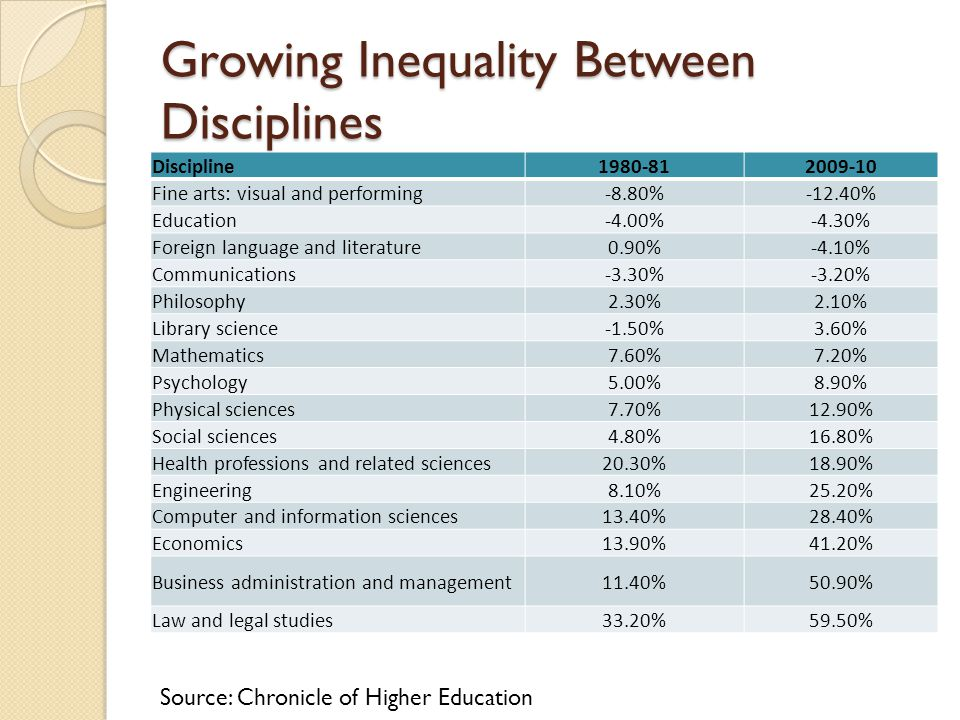 Growing Inequality Between Disciplines Discipline1980-812009-10 Fine arts: visual and performing-8.80%-12.40% Education-4.00%-4.30% Foreign language a