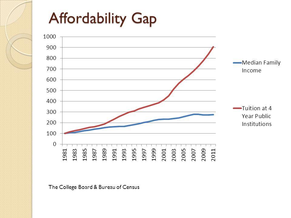 Affordability Gap The College Board & Bureau of Census