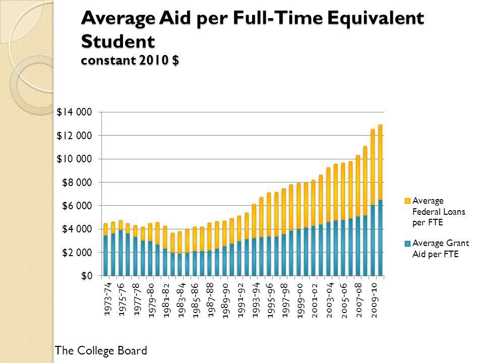 The College Board Average Aid per Full-Time Equivalent Student constant 2010 $