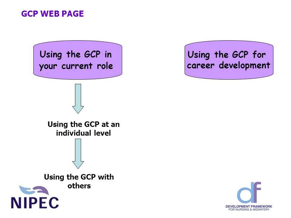 Using the GCP for career development Using the GCP in your current role Using the GCP at an individual level Using the GCP with others GCP WEB PAGE