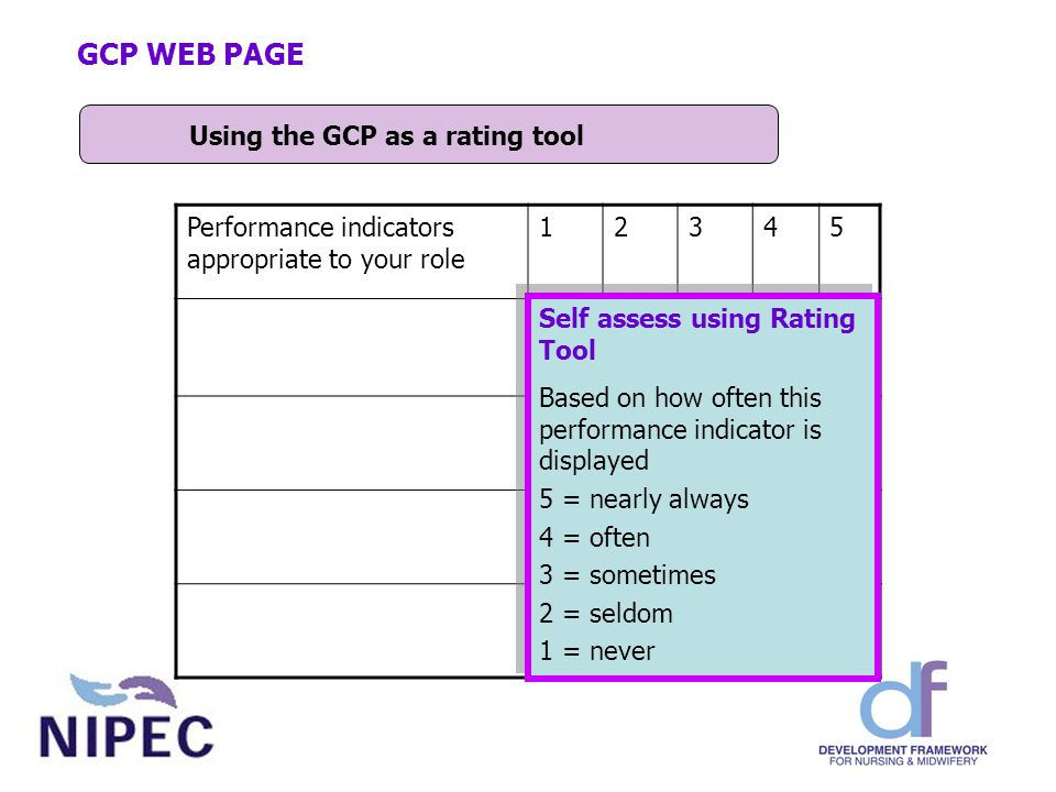 Using the GCP as a rating tool GCP WEB PAGE Performance indicators appropriate to your role 12345 √ √ √ √ Self assess using Rating Tool Based on how often this performance indicator is displayed 5 = nearly always 4 = often 3 = sometimes 2 = seldom 1 = never Self assess using Rating Tool Based on how often this performance indicator is displayed 5 = nearly always 4 = often 3 = sometimes 2 = seldom 1 = never