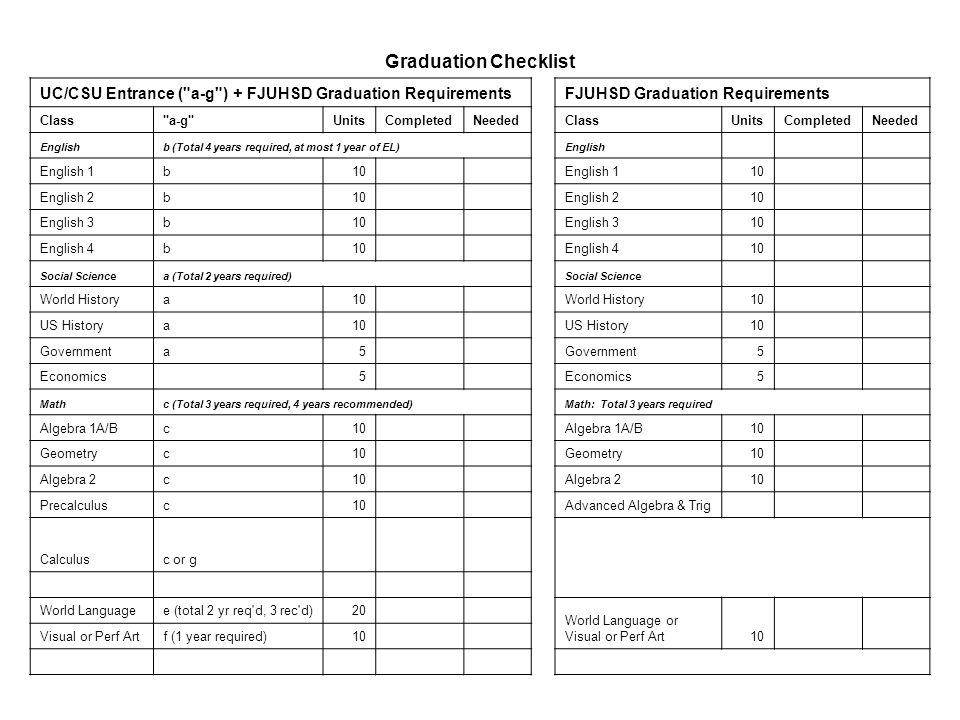 Graduation Checklist UC/CSU Entrance ( a-g ) + FJUHSD Graduation Requirements FJUHSD Graduation Requirements Class a-g UnitsCompletedNeeded ClassUnitsCompletedNeeded Englishb (Total 4 years required, at most 1 year of EL) English English 1b10 English 110 English 2b10 English 210 English 3b10 English 310 English 4b10 English 410 Social Sciencea (Total 2 years required) Social Science World Historya10 World History10 US Historya10 US History10 Governmenta5 5 Economics 5 5 Mathc (Total 3 years required, 4 years recommended) Math: Total 3 years required Algebra 1A/Bc10 Algebra 1A/B10 Geometryc10 Geometry10 Algebra 2c10 Algebra 210 Precalculusc10 Advanced Algebra & Trig Calculusc or g World Languagee (total 2 yr req d, 3 rec d)20 World Language or Visual or Perf Art10 Visual or Perf Artf (1 year required)10