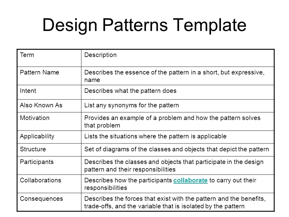 Design Patterns Template TermDescription Pattern NameDescribes the essence of the pattern in a short, but expressive, name IntentDescribes what the pattern does Also Known AsList any synonyms for the pattern MotivationProvides an example of a problem and how the pattern solves that problem ApplicabilityLists the situations where the pattern is applicable StructureSet of diagrams of the classes and objects that depict the pattern ParticipantsDescribes the classes and objects that participate in the design pattern and their responsibilities CollaborationsDescribes how the participants collaborate to carry out their responsibilitiescollaborate ConsequencesDescribes the forces that exist with the pattern and the benefits, trade-offs, and the variable that is isolated by the pattern