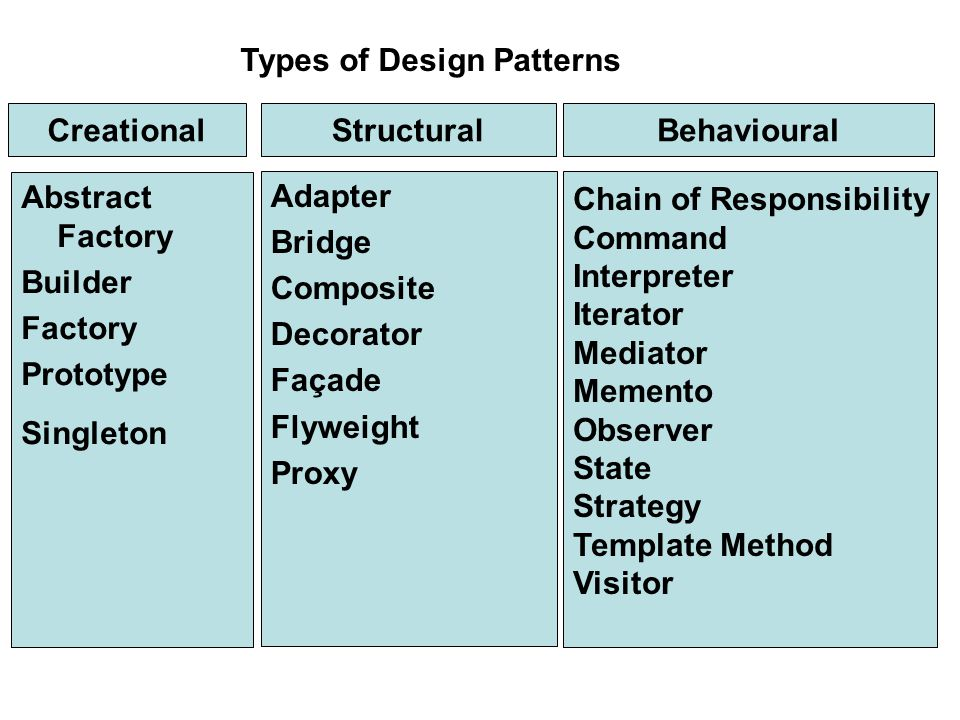 Chain of Responsibility Command Interpreter Iterator Mediator Memento Observer State Strategy Template Method Visitor Adapter Bridge Composite Decorator Façade Flyweight Proxy Abstract Factory Builder Factory Prototype Singleton CreationalStructuralBehavioural Types of Design Patterns