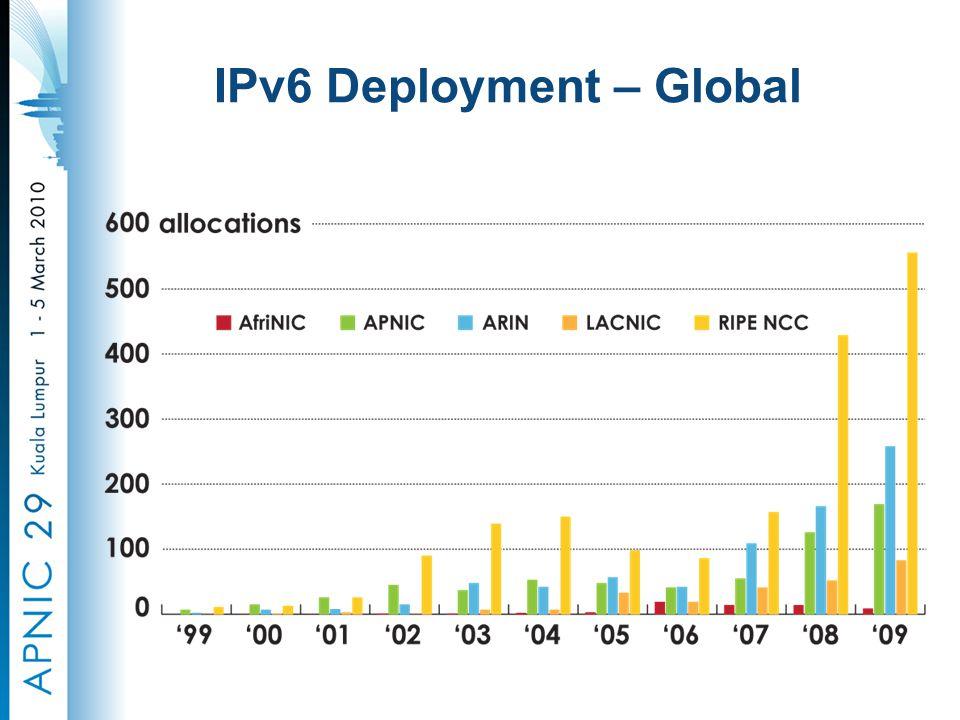IPv6 Deployment – Global