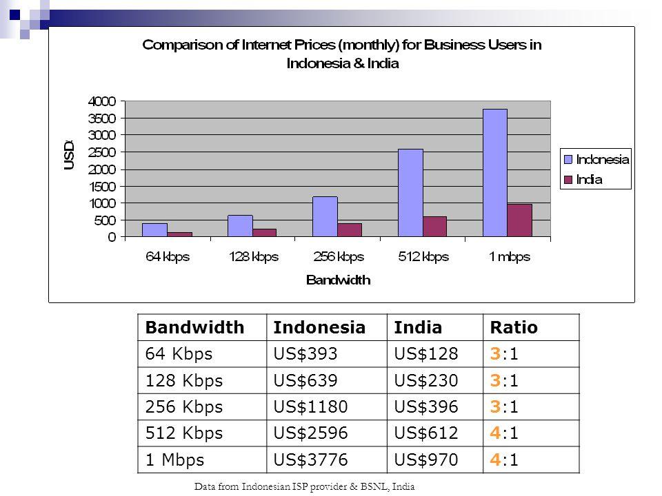 Data from Indonesian ISP provider & BSNL, India BandwidthIndonesiaIndiaRatio 64 KbpsUS$393US$1283:1 128 KbpsUS$639US$2303:1 256 KbpsUS$1180US$3963:1 512 KbpsUS$2596US$6124:1 1 MbpsUS$3776US$9704:1