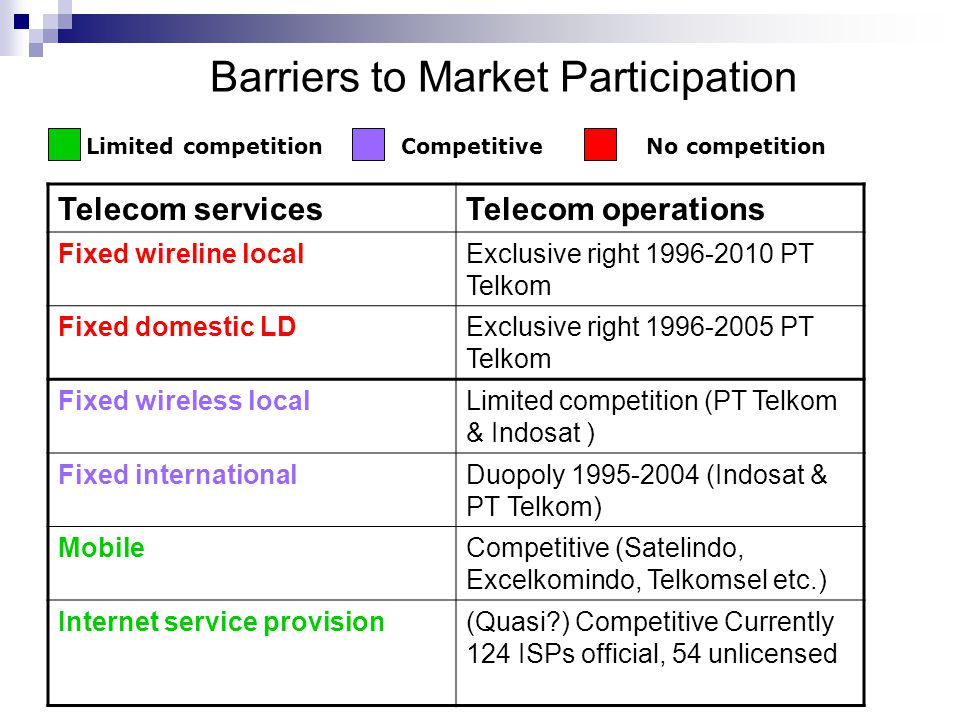 Barriers to Market Participation Telecom servicesTelecom operations Fixed wireline localExclusive right 1996-2010 PT Telkom Fixed domestic LDExclusive right 1996-2005 PT Telkom Fixed wireless localLimited competition (PT Telkom & Indosat ) Fixed internationalDuopoly 1995-2004 (Indosat & PT Telkom) MobileCompetitive (Satelindo, Excelkomindo, Telkomsel etc.) Internet service provision(Quasi ) Competitive Currently 124 ISPs official, 54 unlicensed No competitionLimited competitionCompetitive